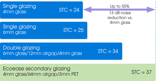 Reduce noise with Ecoease secondary glazing