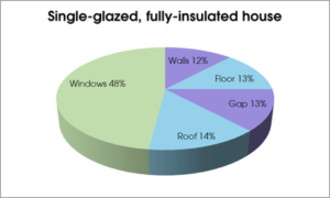 Single glazing and heat loss