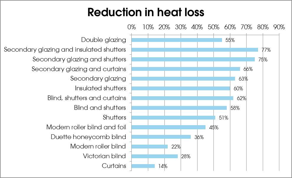 Reduce heat loss with Ecoease secondary glazing